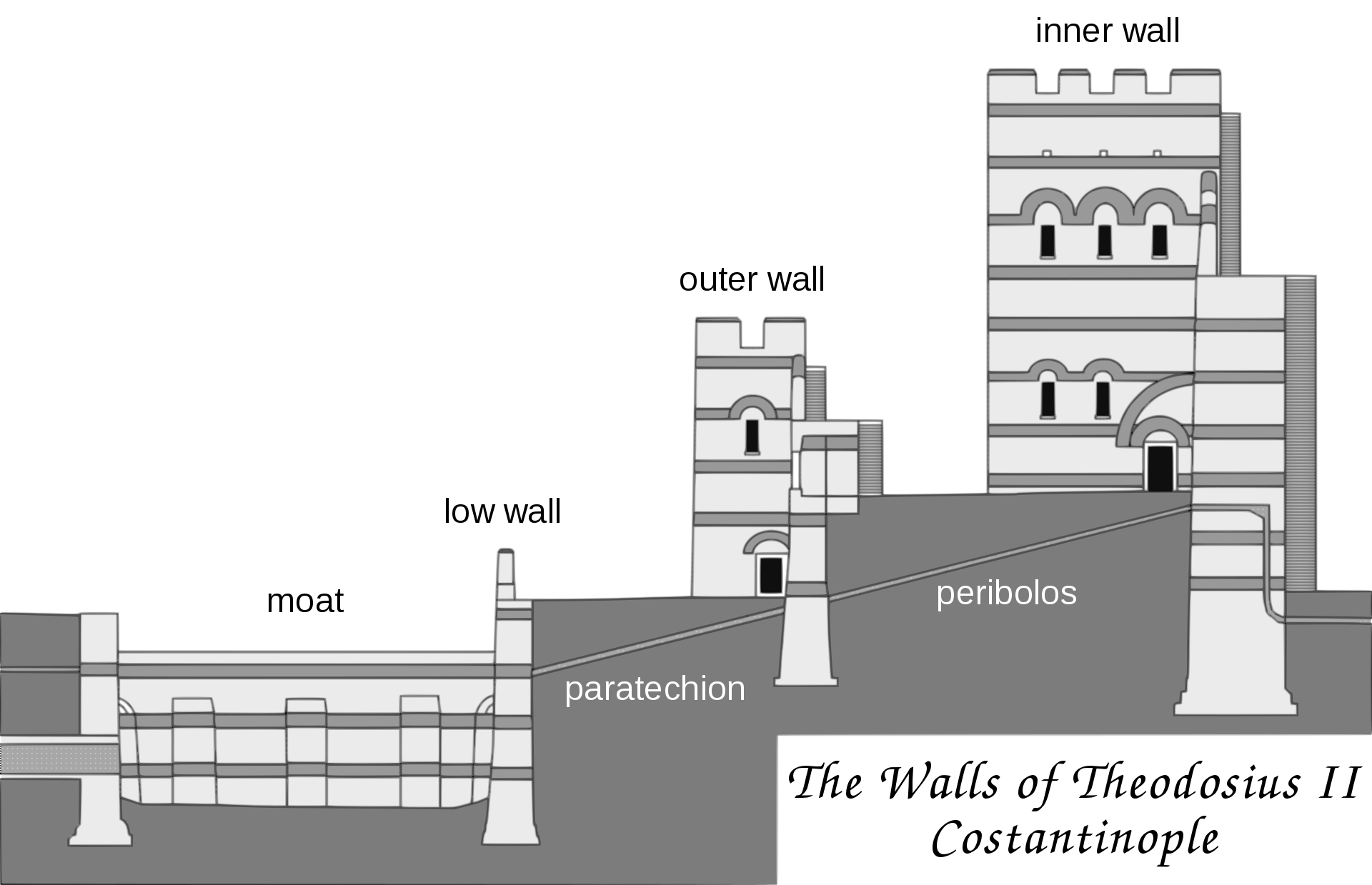 Schematic drawing of constantinople walls